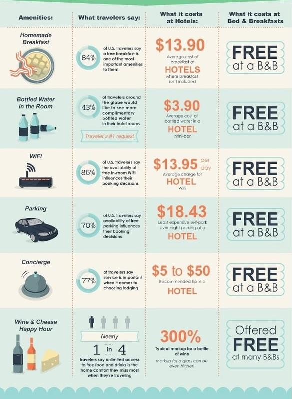 Bed and Breakfast Infographic - Why Choose a B&B over a hotel